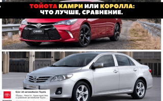 🏁Сравнение Toyota Corolla и Toyota Camry