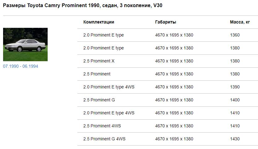 Габариты Тойота Камри Проминент