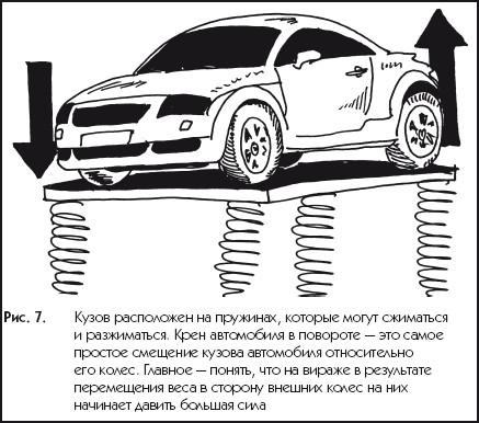 Крен кузова автомобиля